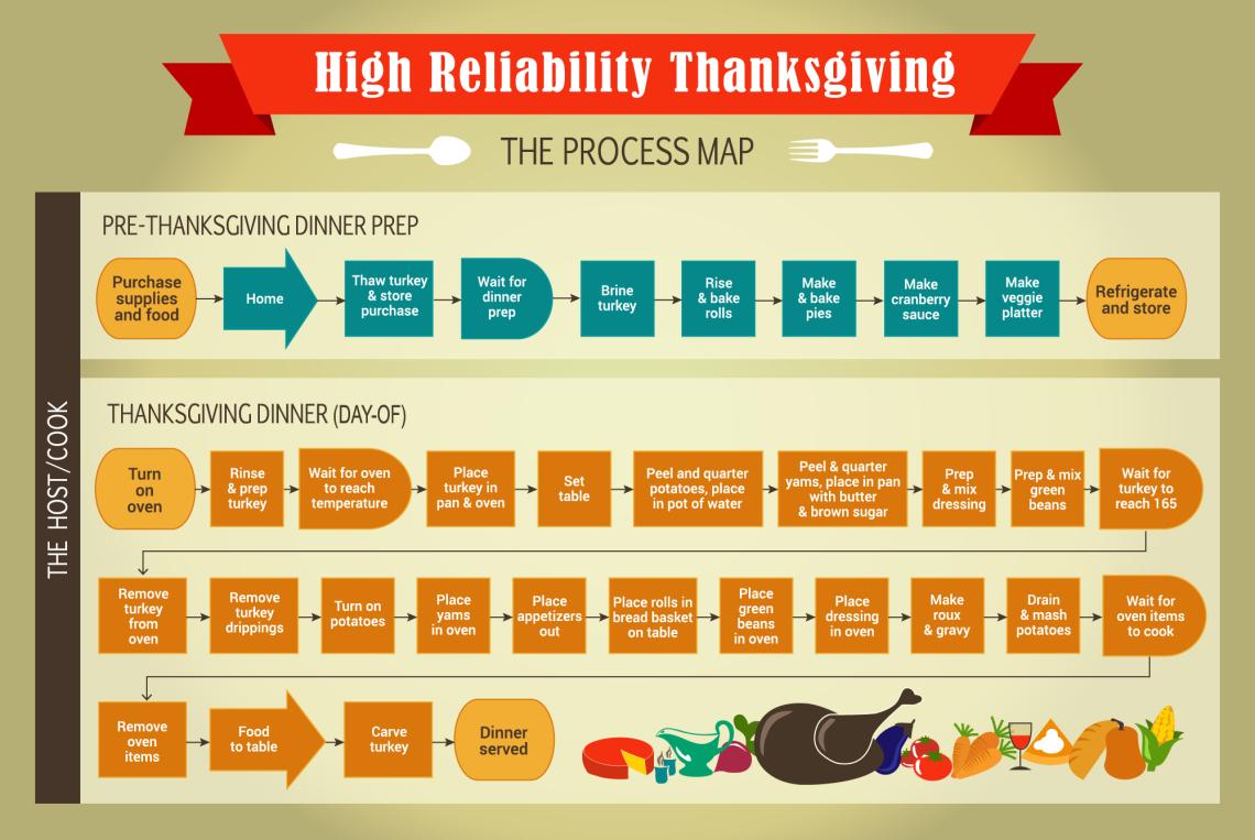thanksgiving process