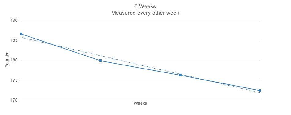 mitch weekly weight signal