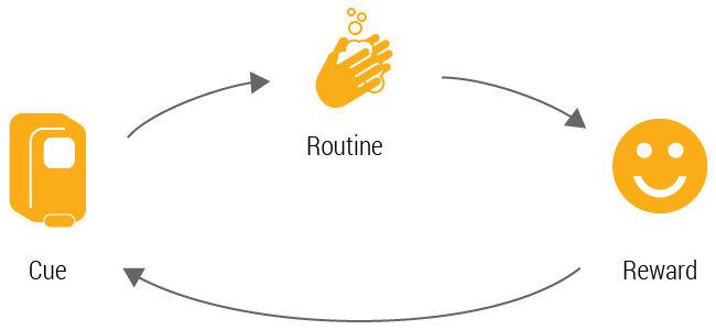 mindful habit loop