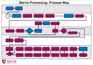 sp processmap sm