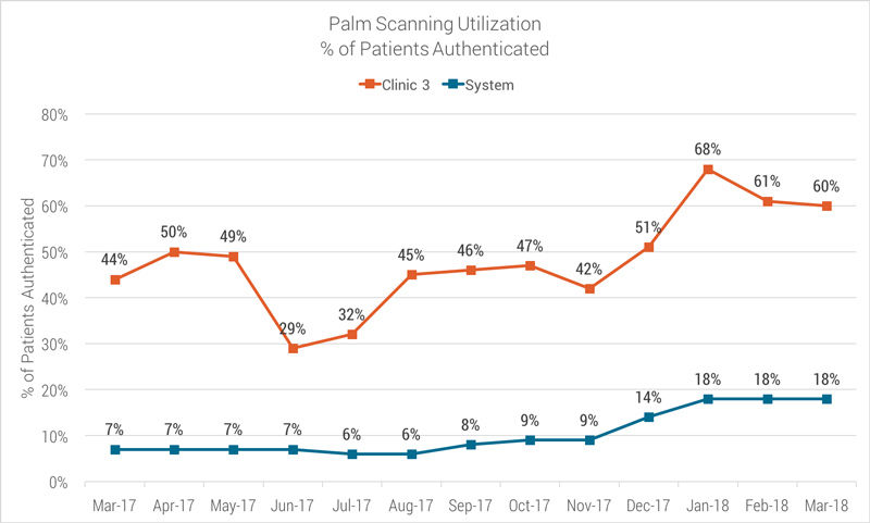 palm scanning utilization percent authenticated