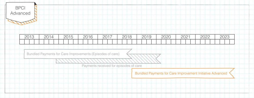 advanced bundle timelines