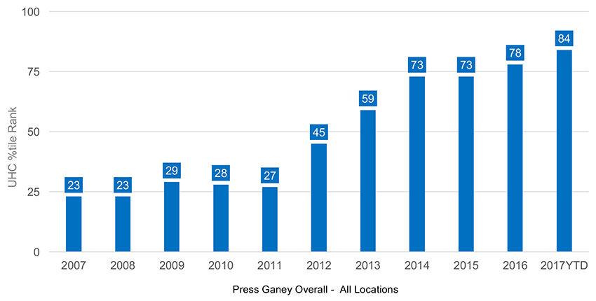 utah epe clinic trends 2007 2017