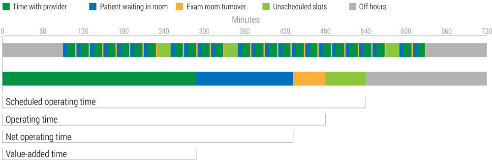 oee chart for health care exam room