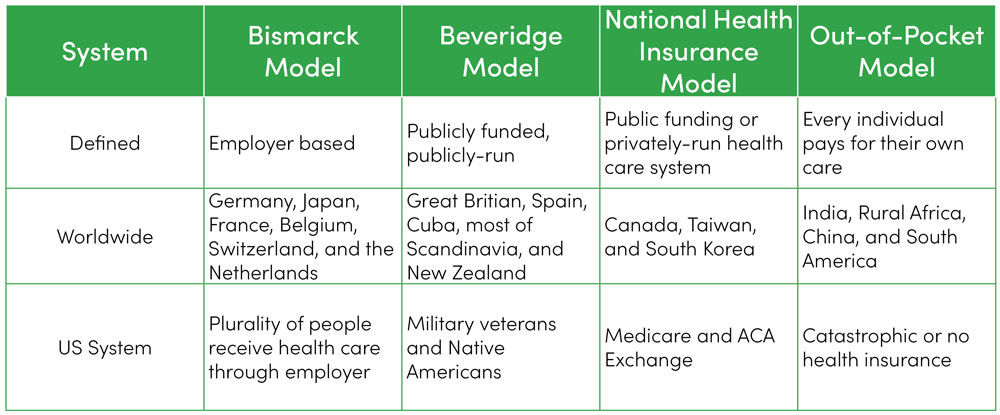 wicked health care models