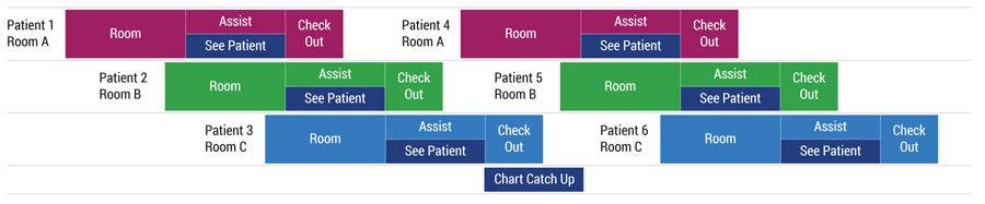 dojo 8 rooming charts 2