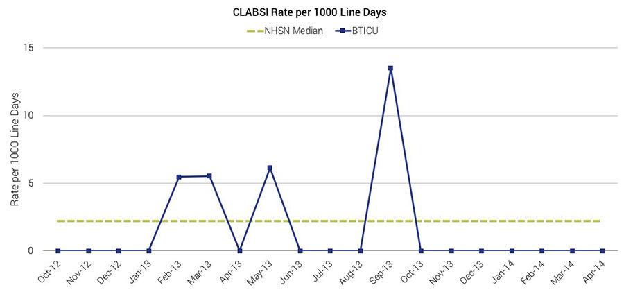 bticu clabsi rate per 1000 line days