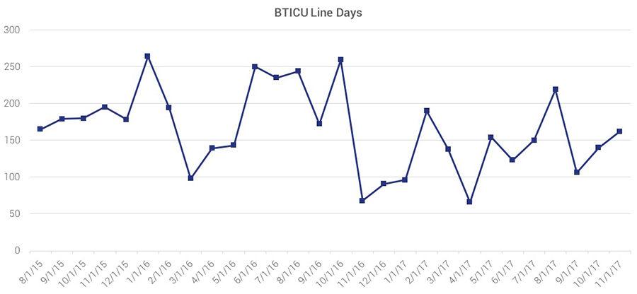 bticu line days per unit