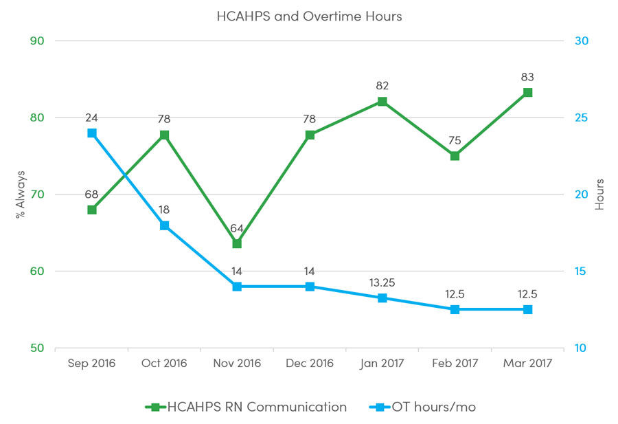 hcahps and overtime chart