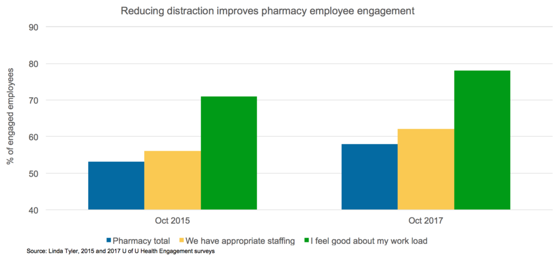 reducing destraction improves pharmacy employee engagement