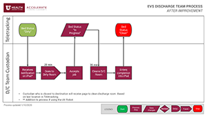 evs current state process map thumb