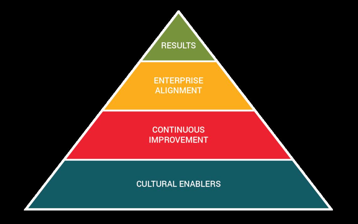 shingo model pyramid