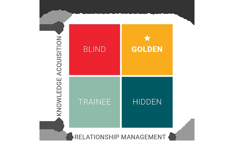 new complete clinician quadrant 2021