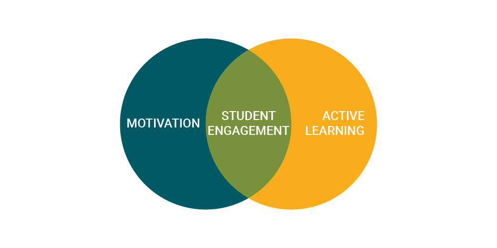 active learning student engagment techniques venn