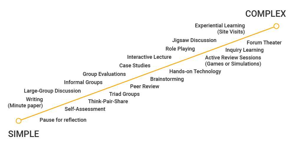 active learning techniques complexity scale