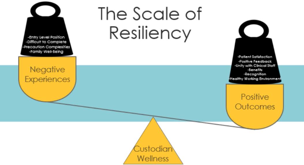 custodian wellness scale of resiliency